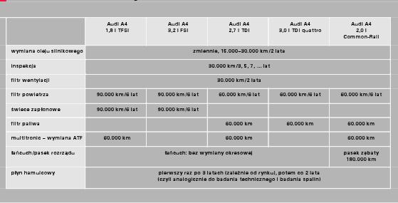 Wymiana Rozrządu 20 Tdi Cr 20tdi Audi A4 Klub Polska